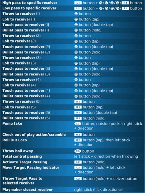 Madden NFL 19 PS4 Game Controls : MGW: Game Cheats, Cheat